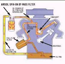 diagram 02 today's oil what is a motor oil
